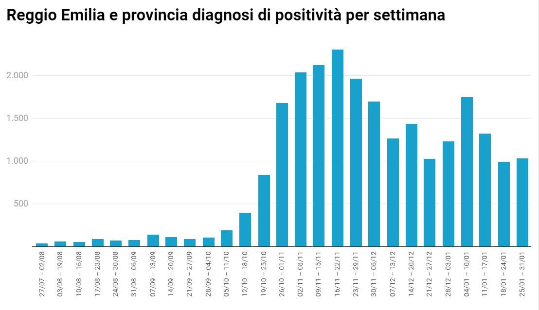 diagnosi positività reggio e provincia grafico
